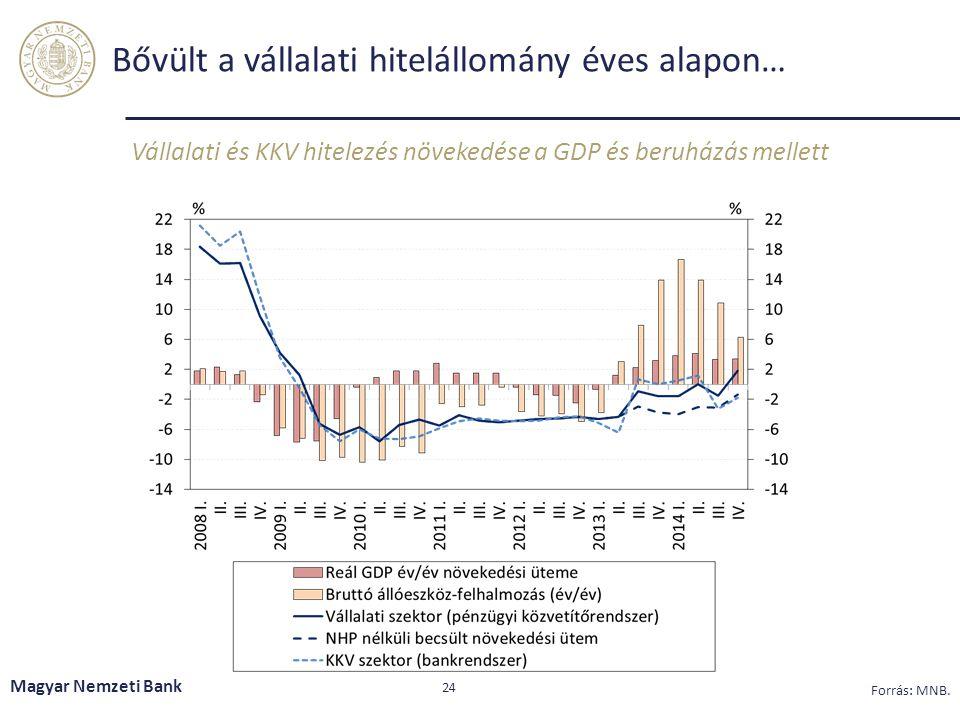 Bővült a vállalati hitelállomány éves alapon… Vállalati és KKV hitelezés növekedése a GDP és beruházás mellett Magyar Nemzeti Bank 24 Forrás: MNB.