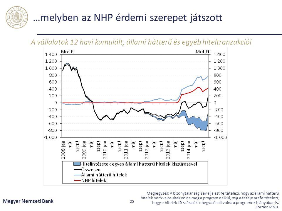 …melyben az NHP érdemi szerepet játszott A vállalatok 12 havi kumulált, állami hátterű és egyéb hiteltranzakciói Magyar Nemzeti Bank 25 Megjegyzés: A
