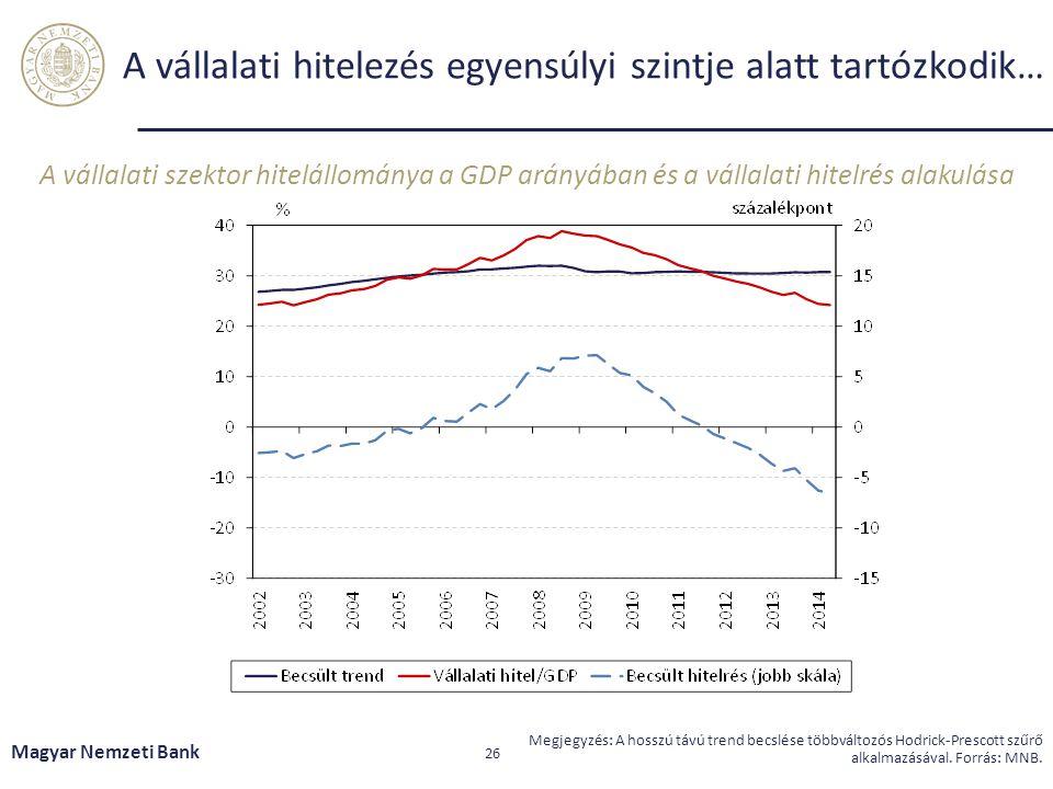 A vállalati hitelezés egyensúlyi szintje alatt tartózkodik… A vállalati szektor hitelállománya a GDP arányában és a vállalati hitelrés alakulása Magya