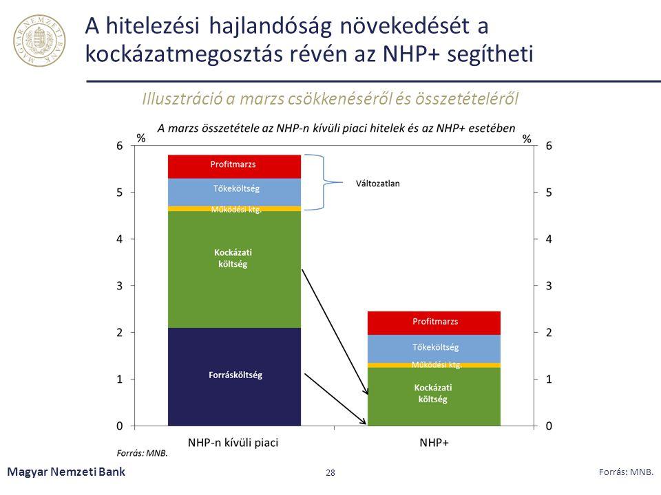 A hitelezési hajlandóság növekedését a kockázatmegosztás révén az NHP+ segítheti Illusztráció a marzs csökkenéséről és összetételéről Magyar Nemzeti B