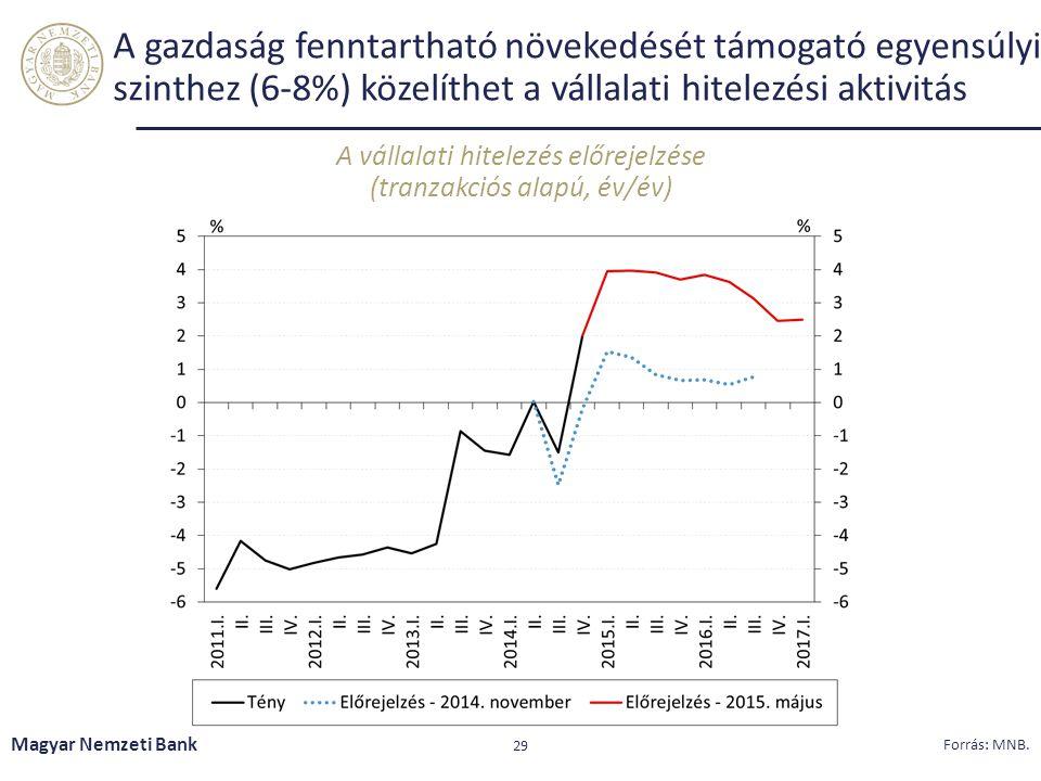 A gazdaság fenntartható növekedését támogató egyensúlyi szinthez (6-8%) közelíthet a vállalati hitelezési aktivitás A vállalati hitelezés előrejelzése