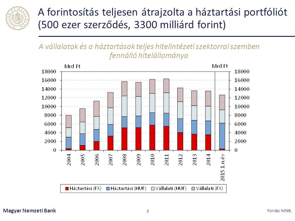 A forintosítás teljesen átrajzolta a háztartási portfóliót (500 ezer szerződés, 3300 milliárd forint) A vállalatok és a háztartások teljes hitelintéze