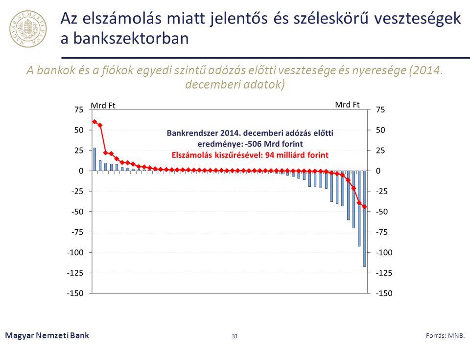 Az elszámolás miatt jelentős és széleskörű veszteségek a bankszektorban A bankok és a fiókok egyedi szintű adózás előtti vesztesége és nyeresége (2014