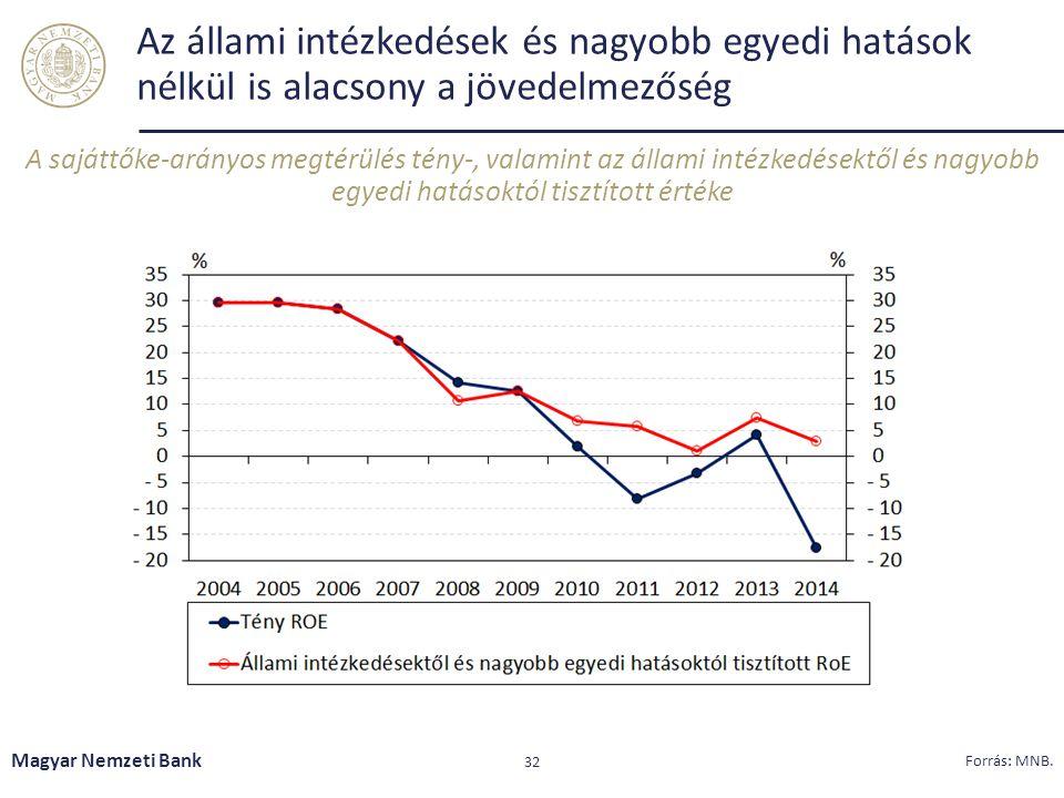 Az állami intézkedések és nagyobb egyedi hatások nélkül is alacsony a jövedelmezőség Magyar Nemzeti Bank 32 Forrás: MNB. A sajáttőke-arányos megtérülé