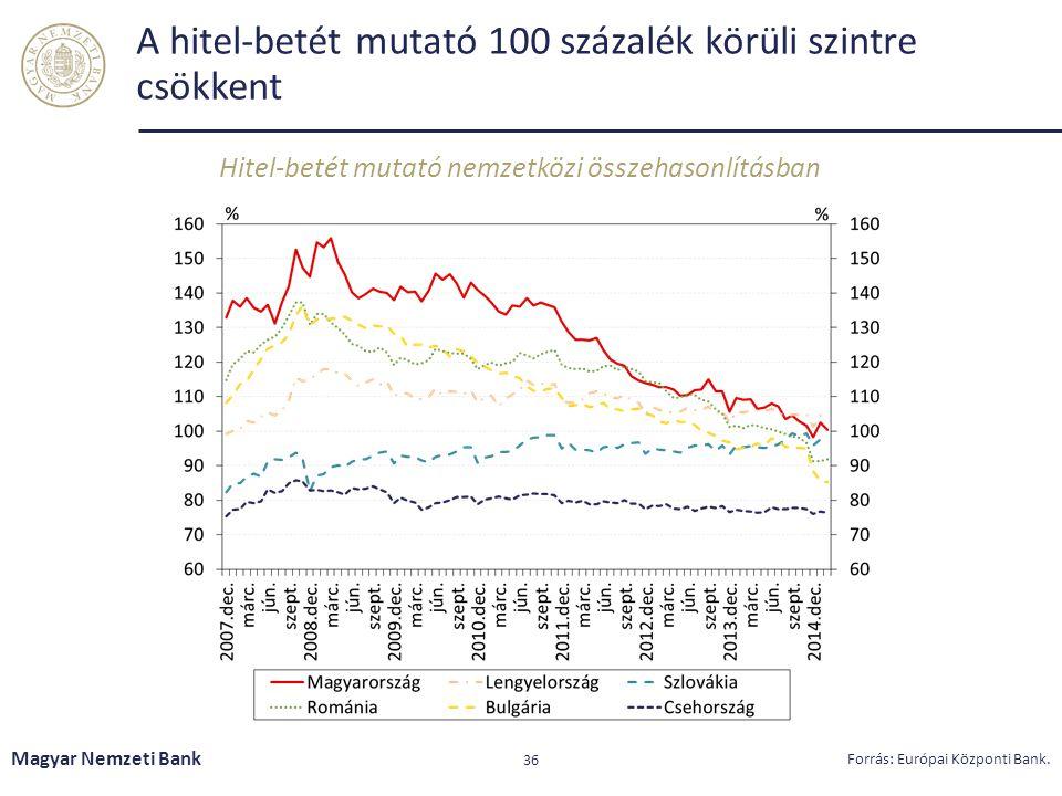 A hitel-betét mutató 100 százalék körüli szintre csökkent Hitel-betét mutató nemzetközi összehasonlításban Magyar Nemzeti Bank 36 Forrás: Európai Közp