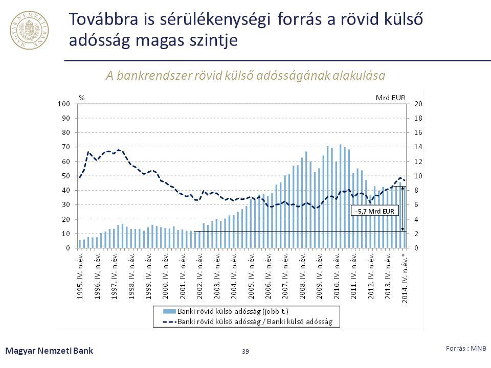 Továbbra is sérülékenységi forrás a rövid külső adósság magas szintje 39 Forrás : MNB Magyar Nemzeti Bank A bankrendszer rövid külső adósságának alaku