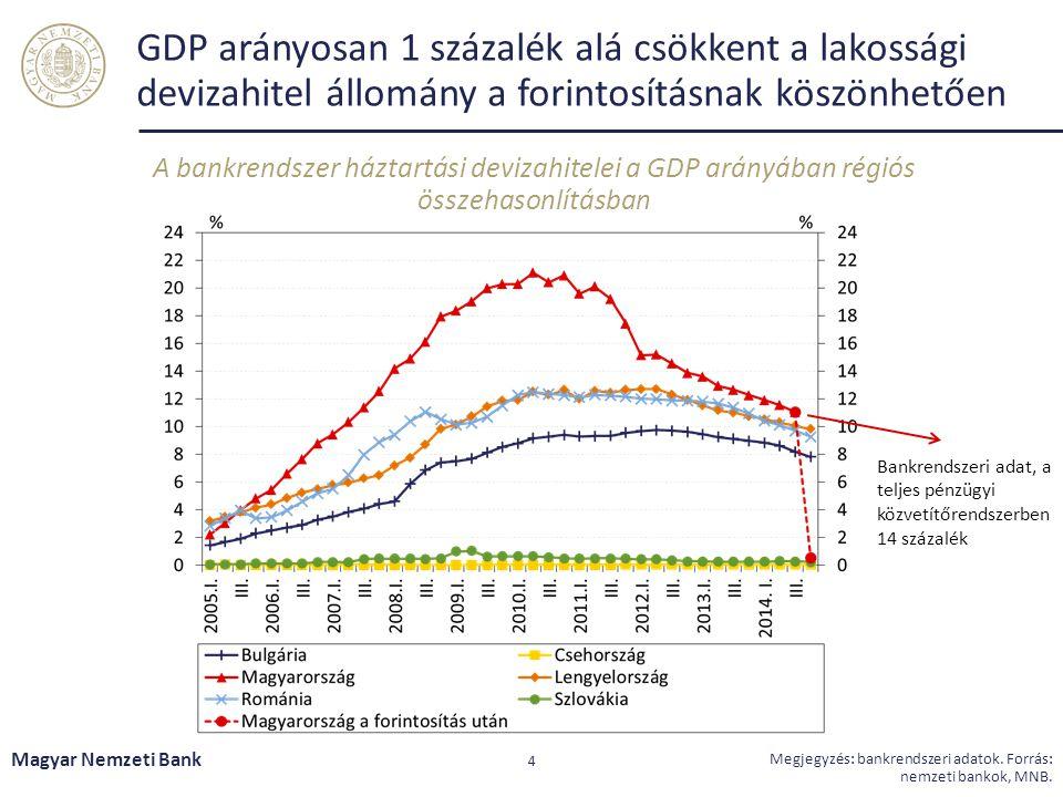 GDP arányosan 1 százalék alá csökkent a lakossági devizahitel állomány a forintosításnak köszönhetően A bankrendszer háztartási devizahitelei a GDP ar