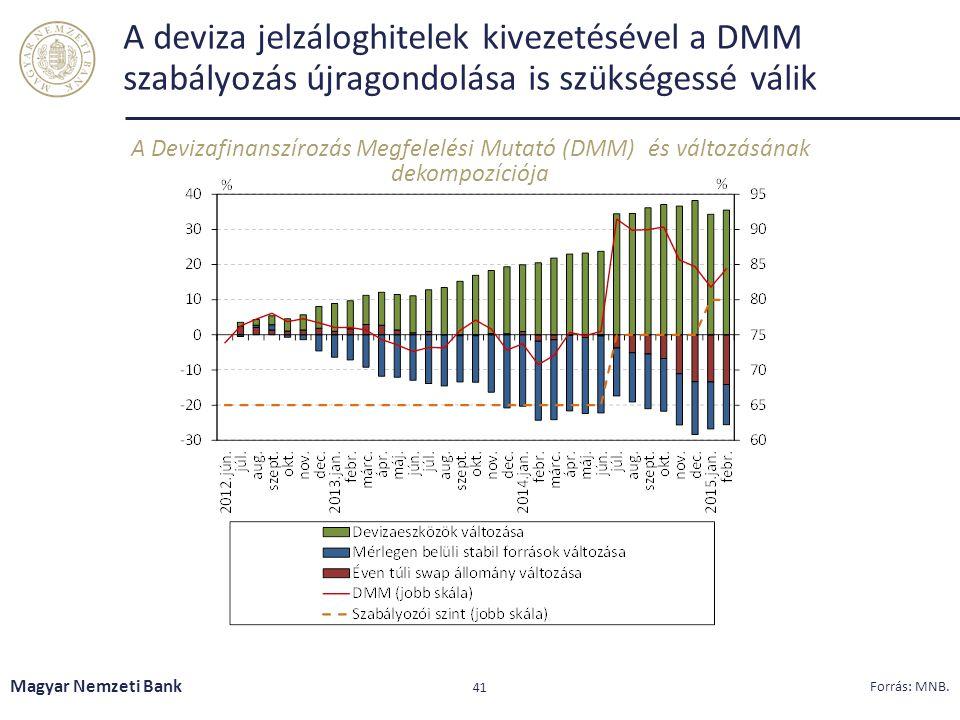A deviza jelzáloghitelek kivezetésével a DMM szabályozás újragondolása is szükségessé válik A Devizafinanszírozás Megfelelési Mutató (DMM) és változás