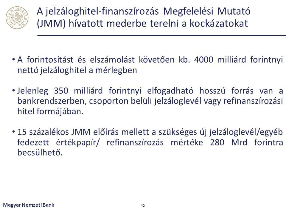 A jelzáloghitel-finanszírozás Megfelelési Mutató (JMM) hívatott mederbe terelni a kockázatokat A forintosítást és elszámolást követően kb. 4000 milliá