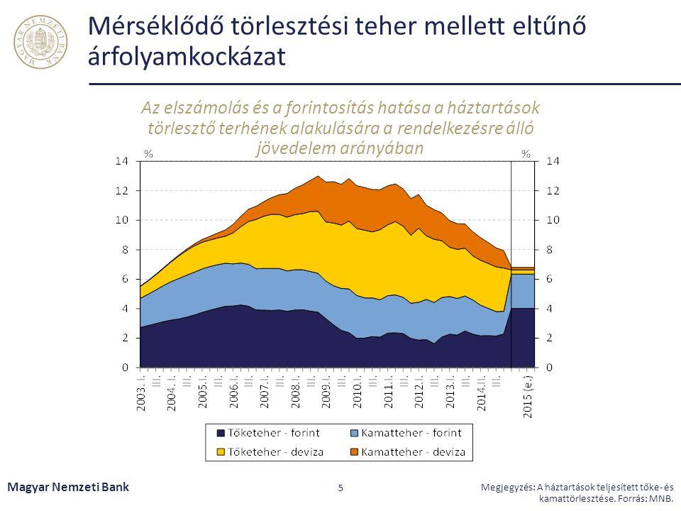 Mérséklődő törlesztési teher mellett eltűnő árfolyamkockázat Az elszámolás és a forintosítás hatása a háztartások törlesztő terhének alakulására a ren