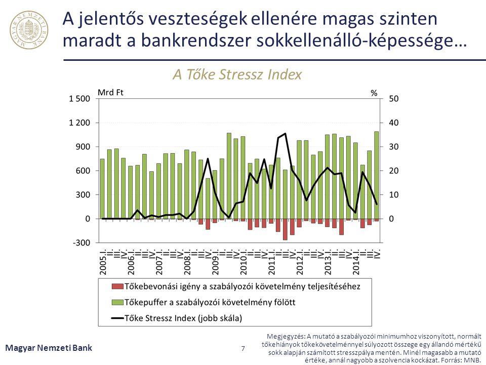 A jelentős veszteségek ellenére magas szinten maradt a bankrendszer sokkellenálló-képessége… A Tőke Stressz Index Magyar Nemzeti Bank 7 Megjegyzés: A