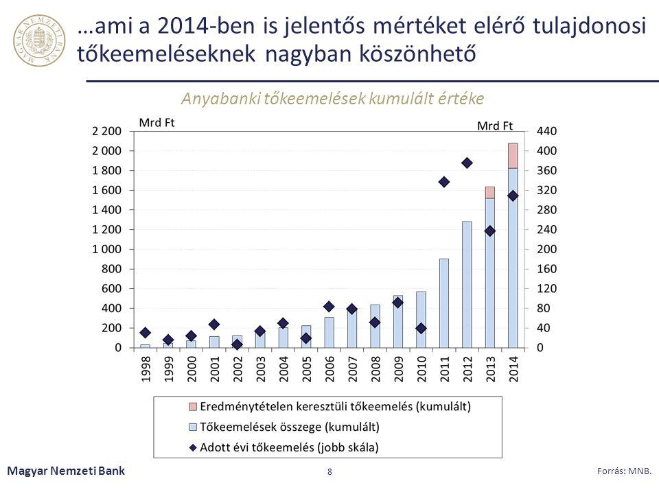…ami a 2014-ben is jelentős mértéket elérő tulajdonosi tőkeemeléseknek nagyban köszönhető Anyabanki tőkeemelések kumulált értéke Magyar Nemzeti Bank 8