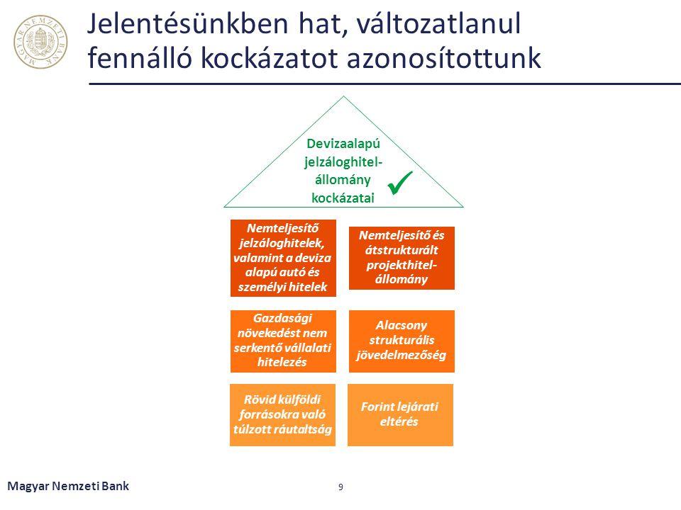 Jelentésünkben hat, változatlanul fennálló kockázatot azonosítottunk Magyar Nemzeti Bank 9 Nemteljesítő jelzáloghitelek, valamint a deviza alapú autó