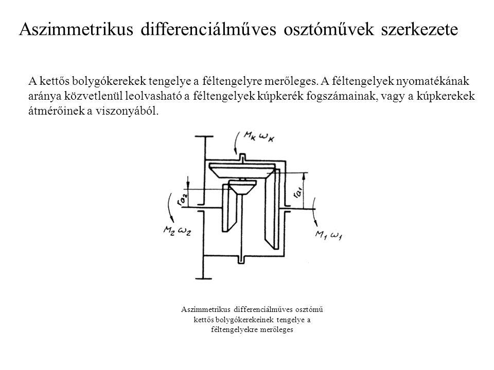 Aszimmetrikus differenciálműves osztóművek szerkezete A kettős bolygókerekek tengelye a féltengelyre merőleges. A féltengelyek nyomatékának aránya köz