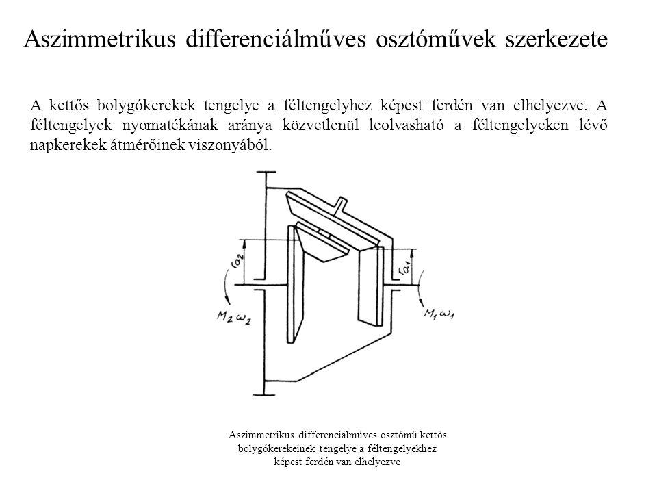 A leggyakrabban alkalmazott aszimmetrikus differenciálműves osztómű látható, a féltengelyekhez képest ferdén elhelyezett bolygókerék-tengellyel.