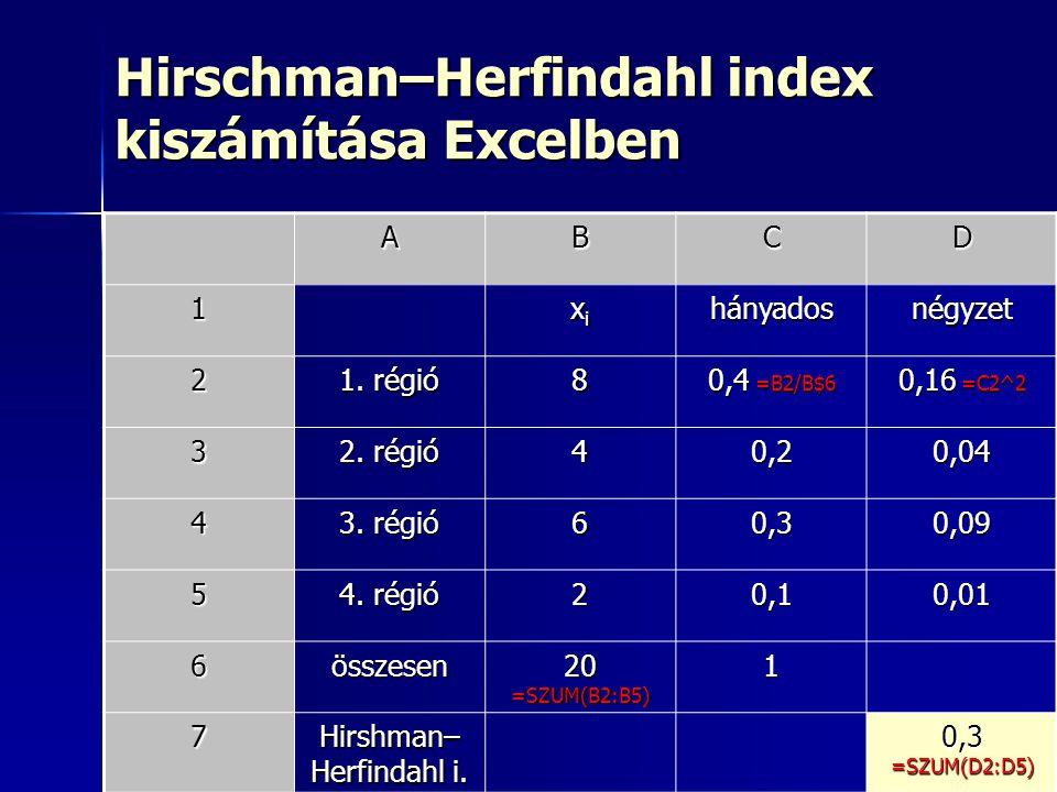 28 Hirschman–Herfindahl index kiszámítása Excelben ABCD 1 xixixixihányadosnégyzet 2 1. régió 8 0,4 =B2/B$6 0,16 =C2^2 3 2. régió 40,20,04 4 3. régió 6
