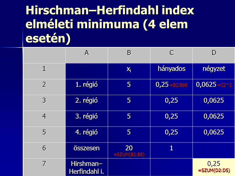 30 Hirschman–Herfindahl index elméleti minimuma (4 elem esetén) ABCD 1 xixixixihányadosnégyzet 2 1. régió 5 0,25 =B2/B$6 0,0625 =C2^2 3 2. régió 50,25