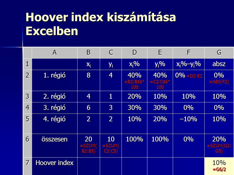 35 Hoover index kiszámítása Excelben ABCDEFG 1 xixixixi yiyiyiyi xi%xi%xi%xi% yi%yi%yi%yi% x i %–y i % absz 2 1. régió 84 40% =B2/B$6* 100 40% =C2/C$6