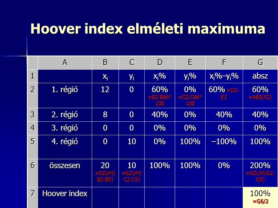 36 Hoover index elméleti maximuma ABCDEFG 1 xixixixi yiyiyiyi xi%xi%xi%xi% yi%yi%yi%yi% x i %–y i % absz 2 1. régió 120 60% =B2/B$6* 100 0% =C2/C$6* 1