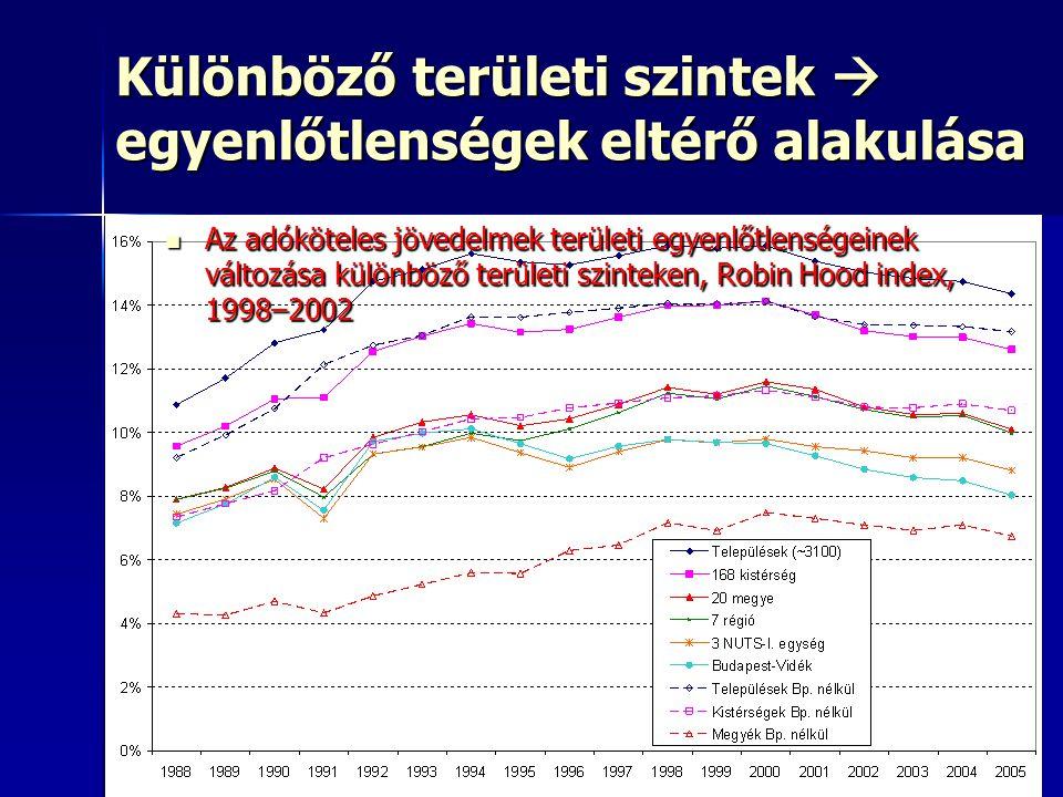 42 Különböző területi szintek  egyenlőtlenségek eltérő alakulása Az adóköteles jövedelmek területi egyenlőtlenségeinek változása különböző területi szinteken, Robin Hood index, 1998–2002 Az adóköteles jövedelmek területi egyenlőtlenségeinek változása különböző területi szinteken, Robin Hood index, 1998–2002