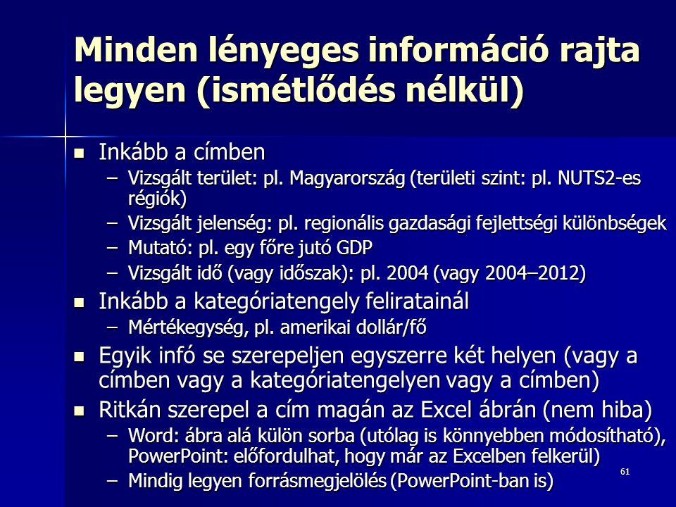 61 Minden lényeges információ rajta legyen (ismétlődés nélkül) Inkább a címben Inkább a címben –Vizsgált terület: pl. Magyarország (területi szint: pl