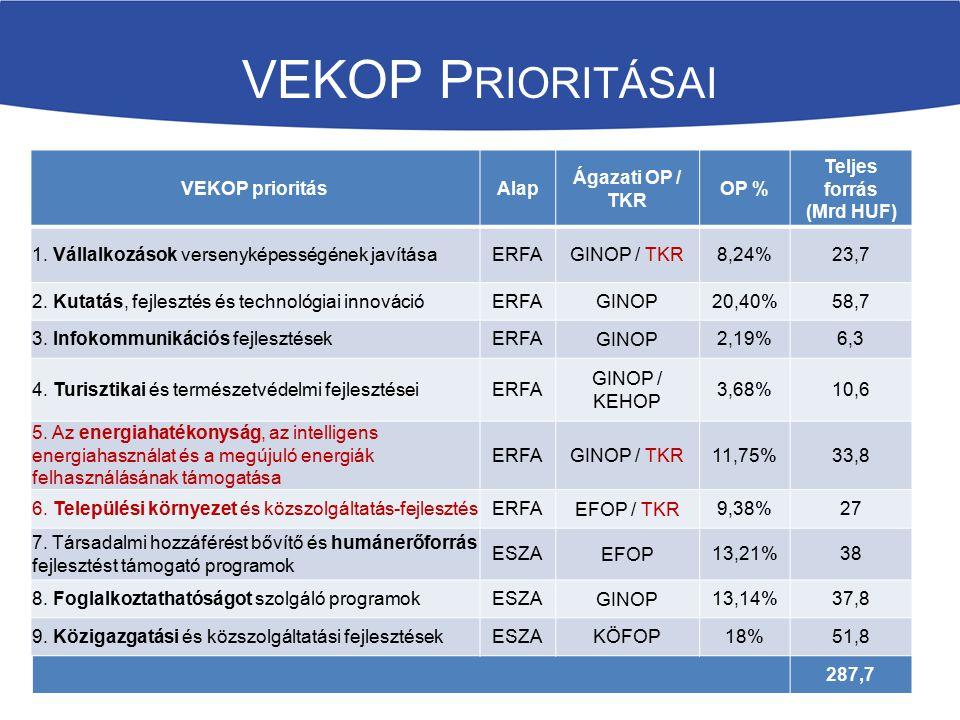 VEKOP P RIORITÁSAI VEKOP prioritásAlap Ágazati OP / TKR OP % Teljes forrás (Mrd HUF) 1. Vállalkozások versenyképességének javításaERFA GINOP / TKR 8,2