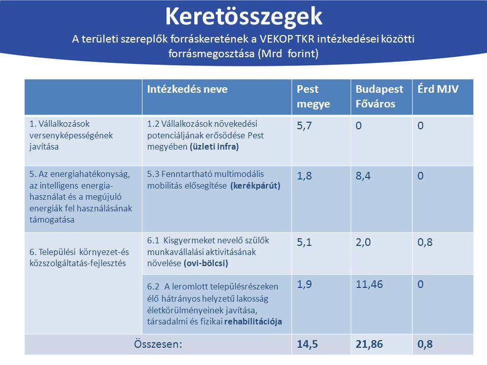 Keretösszegek A területi szereplők forráskeretének a VEKOP TKR intézkedései közötti forrásmegosztása (Mrd forint) Intézkedés nevePest megye Budapest F