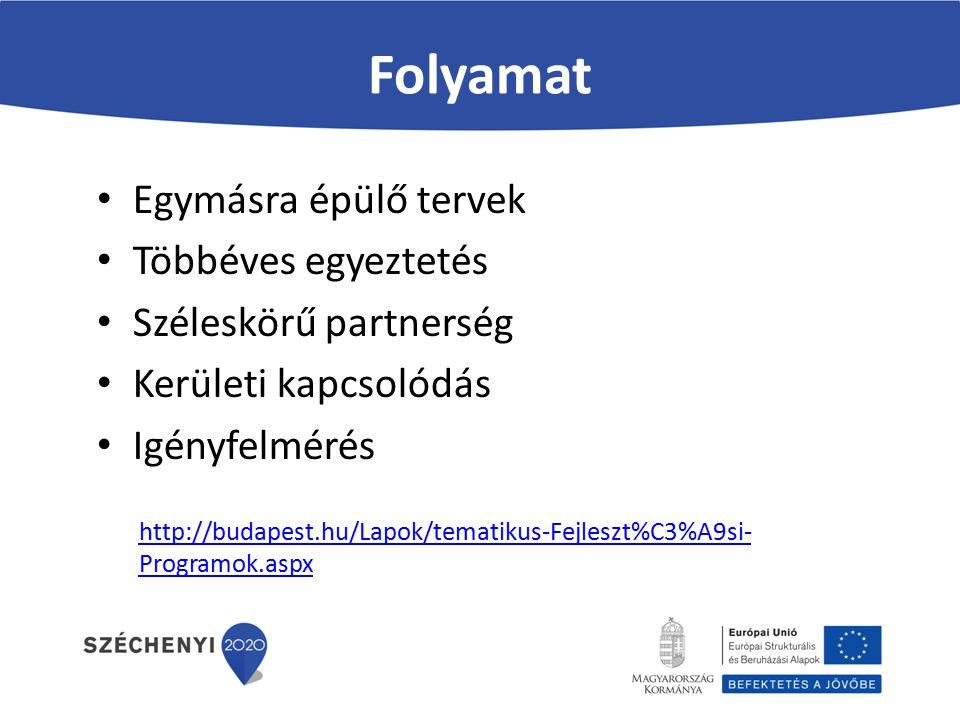 Folyamat Egymásra épülő tervek Többéves egyeztetés Széleskörű partnerség Kerületi kapcsolódás Igényfelmérés http://budapest.hu/Lapok/tematikus-Fejlesz