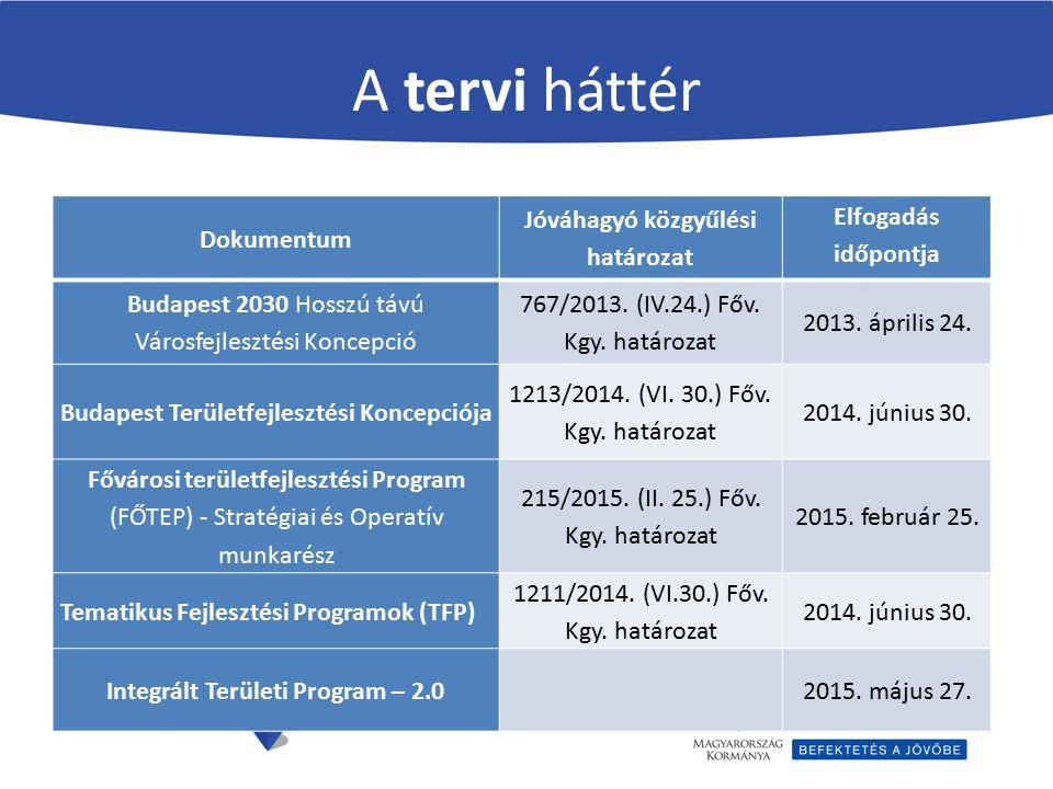 A tervi háttér Dokumentum Jóváhagyó közgyűlési határozat Elfogadás időpontja Budapest 2030 Hosszú távú Városfejlesztési Koncepció 767/2013. (IV.24.) F