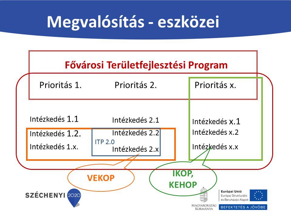 Az operatív programok rendszere ESZAERFAKA 1.