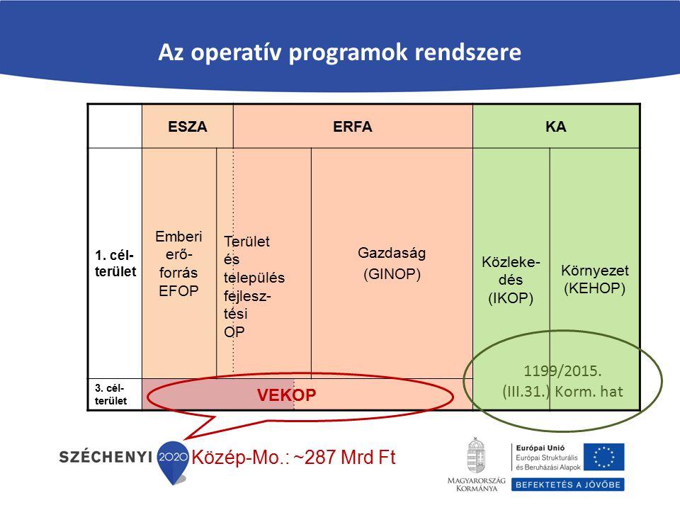 Az operatív programok rendszere ESZAERFAKA 1. cél- terület Emberi erő- forrás EFOP Gazdaság (GINOP) Közleke- dés (IKOP) Környezet (KEHOP) 3. cél- terü