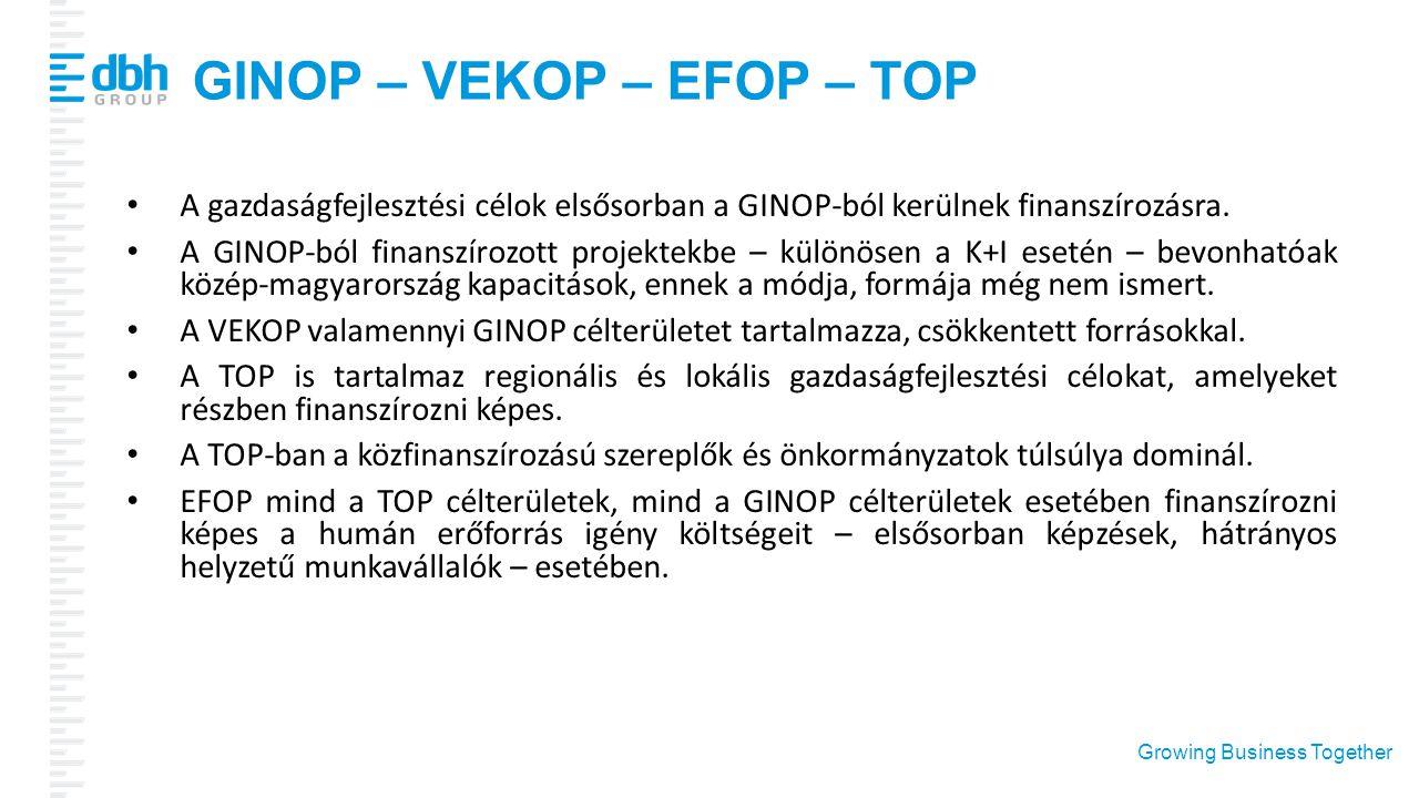 Growing Business Together GINOP – VEKOP – EFOP – TOP A gazdaságfejlesztési célok elsősorban a GINOP-ból kerülnek finanszírozásra. A GINOP-ból finanszí