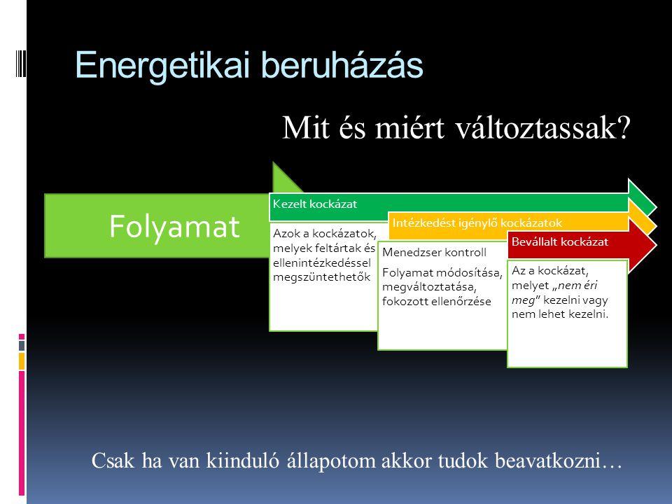 """Folyamat Energetikai beruházás Kezelt kockázat Azok a kockázatok, melyek feltártak és ellenintézkedéssel megszüntethetők Intézkedést igénylő kockázatok Menedzser kontroll Folyamat módosítása, megváltoztatása, fokozott ellenőrzése Bevállalt kockázat Az a kockázat, melyet """"nem éri meg kezelni vagy nem lehet kezelni."""