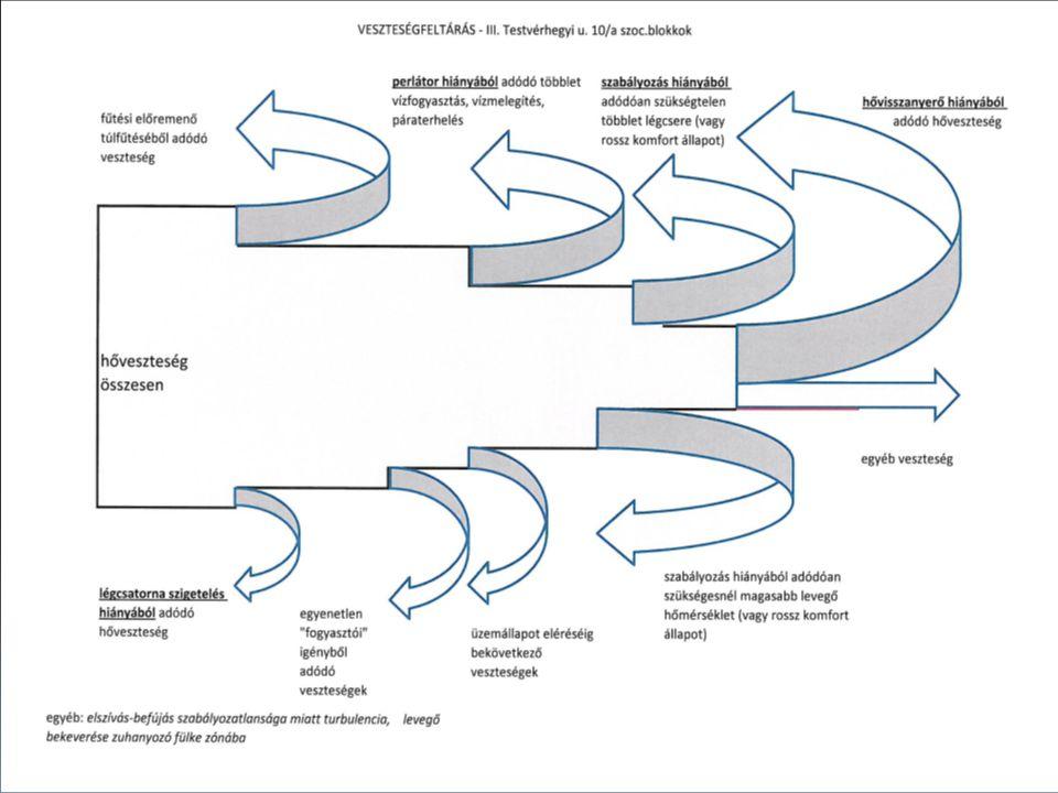 Épület rehabilitáció vagy korszerűsítés? Rehabilitáció: a meglévő elemek felújítása a kor színvonalnak megfelelően Szigetelés korszerűsítés Ablak és a