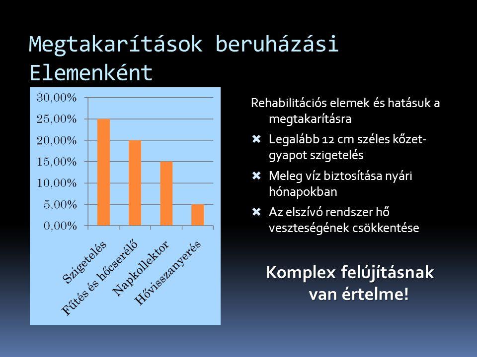 Megtakarítások beruházási Elemenként Rehabilitációs elemek és hatásuk a megtakarításra  Legalább 12 cm széles kőzet- gyapot szigetelés  Meleg víz bi