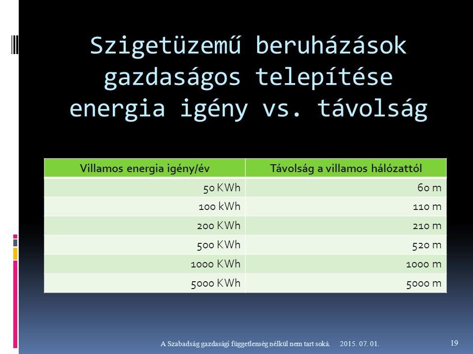 Szigetüzemű beruházások gazdaságos telepítése energia igény vs. távolság Villamos energia igény/évTávolság a villamos hálózattól 50 KWh60 m 100 kWh110