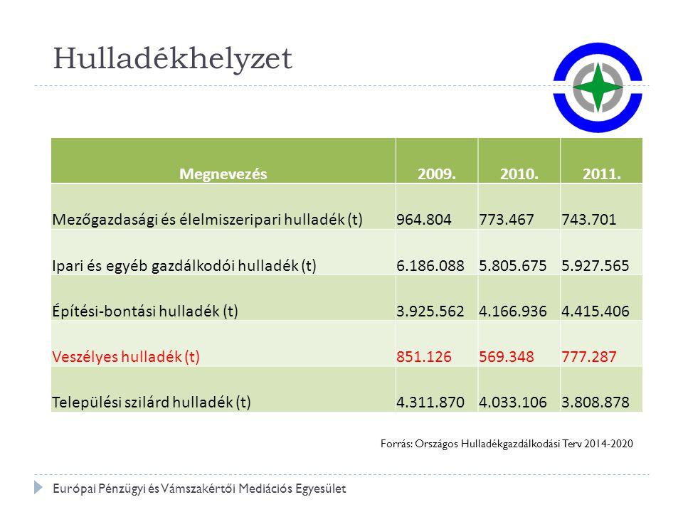 Hulladékgazdálkodás Európai Pénzügyi és Vámszakértői Mediációs Egyesület 101/1996.