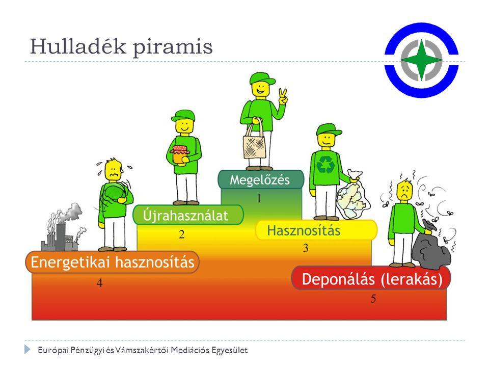 Irányelvi célok Európai Pénzügyi és Vámszakértői Mediációs Egyesület Hasznosítási arányok Papír 60% Műanyag 22,5 % Fém 50% Fa 15% Üveg 60% E+E ~40.000 t Akku- mulátor 100% Gumi 75%