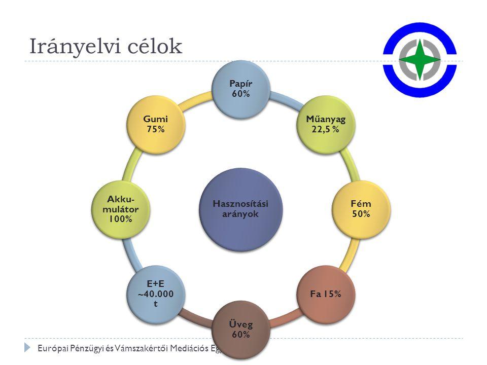Hulladékgazdálkodás – eredmények 2012 Európai Pénzügyi és Vámszakértői Mediációs Egyesület Gyűjtési - hasznosítási arányok Papír 60% Műanyag 22,5 % Fém 50% Fa 15% Üveg 60% E+E 40.000 t Akku- mulátor 100% Gumi 75%
