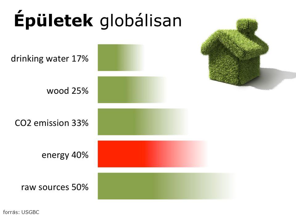 Épületek globálisan forrás: USGBC