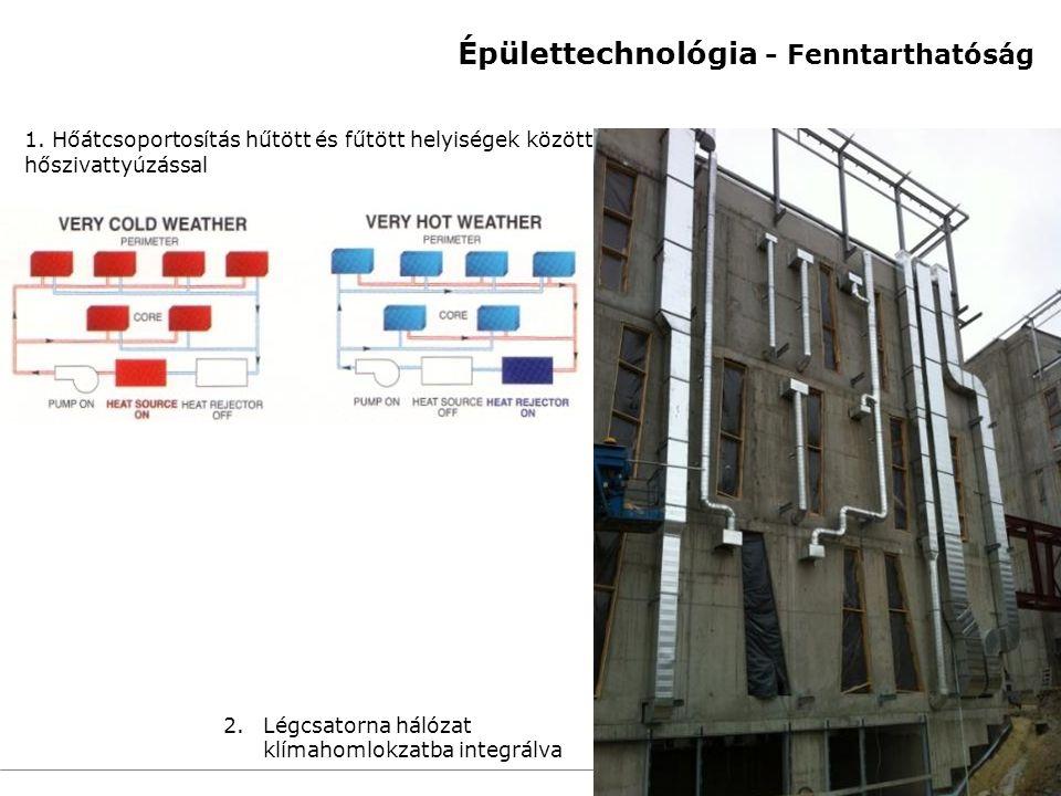 21 Marktstudie – 30.06.2010 1. Hőátcsoportosítás hűtött és fűtött helyiségek között hőszivattyúzással 2.Légcsatorna hálózat klímahomlokzatba integrálv