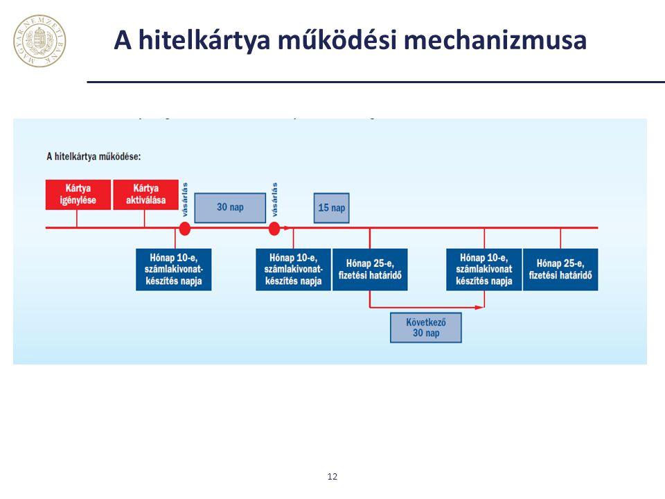 A hitelkártya működési mechanizmusa 12