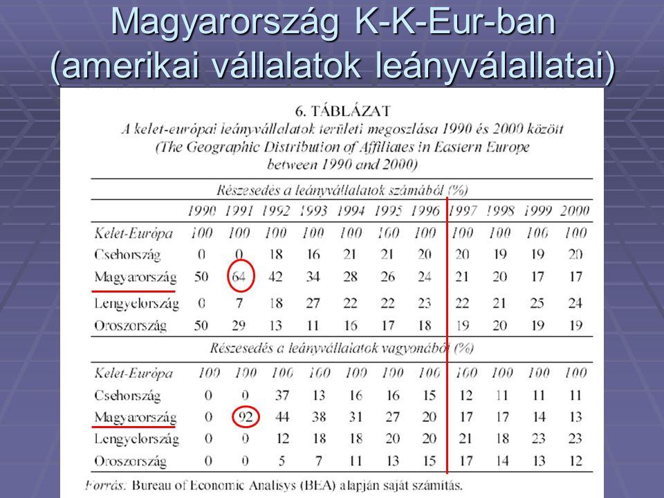 Magyarország K-K-Eur-ban (amerikai vállalatok leányválallatai)