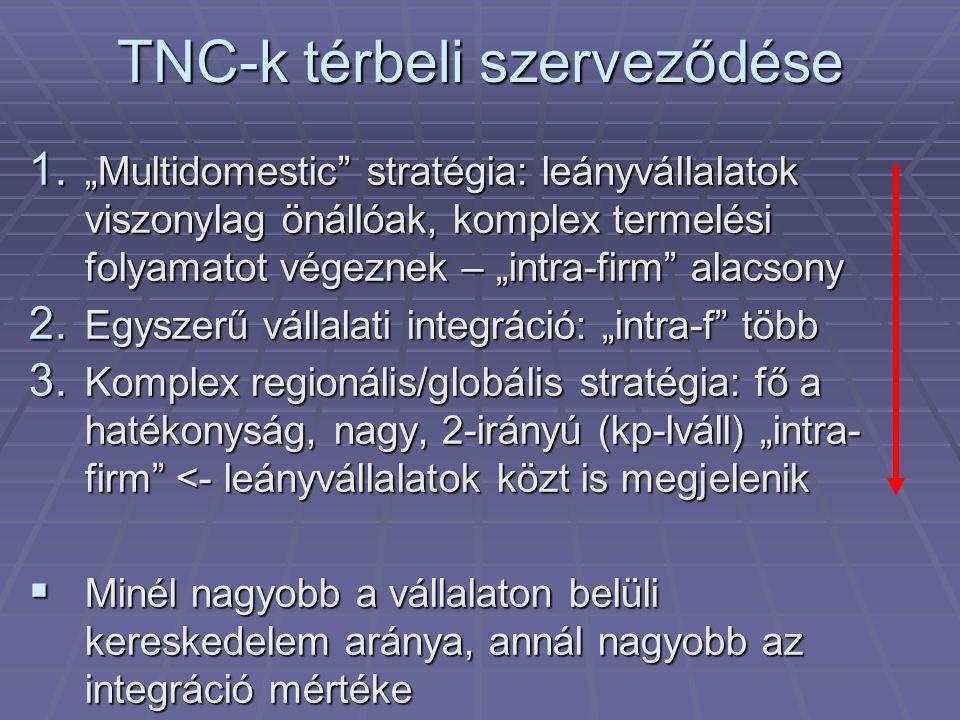 """TNC-k térbeli szerveződése 1. """"Multidomestic"""" stratégia: leányvállalatok viszonylag önállóak, komplex termelési folyamatot végeznek – """"intra-firm"""" ala"""