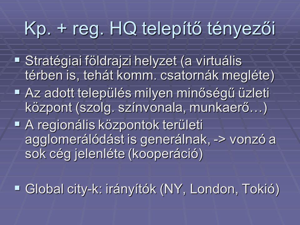 Kp. + reg. HQ telepítő tényezői  Stratégiai földrajzi helyzet (a virtuális térben is, tehát komm. csatornák megléte)  Az adott település milyen minő