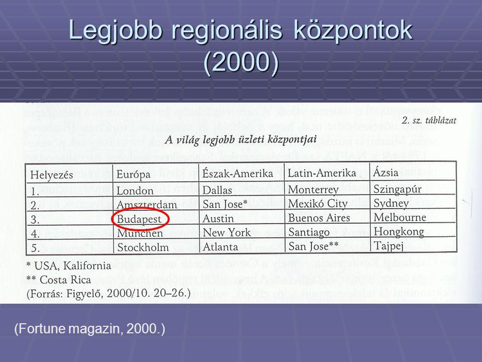 Legjobb regionális központok (2000) (Fortune magazin, 2000.)