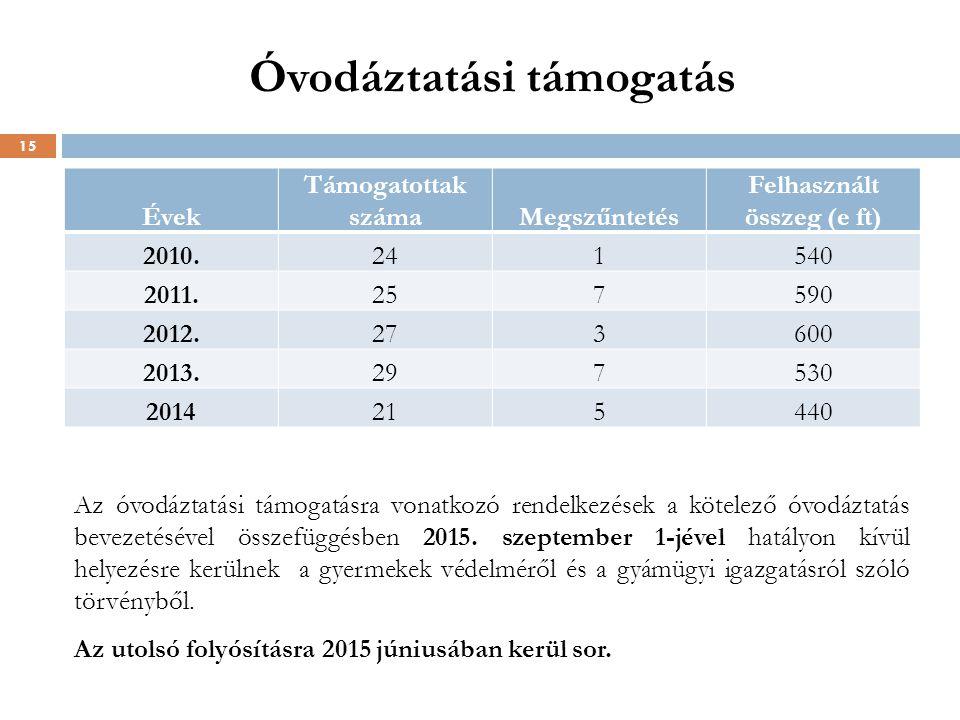 Óvodáztatási támogatás Évek Támogatottak számaMegszűntetés Felhasznált összeg (e ft) 2010.241540 2011.257590 2012.273600 2013.297530 2014215440 15 Az