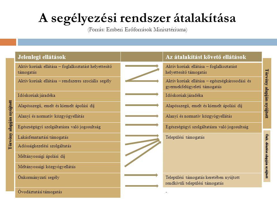 A segélyezési rendszer átalakítása (Forrás: Emberi Erőforrások Minisztériuma) Jelenlegi ellátásokAz átalakítást követő ellátások Aktív korúak ellátása – foglalkoztatást helyettesítő támogatás Aktív korúak ellátása – rendszeres szociális segélyAktív korúak ellátása – egészségkárosodási és gyermekfelügyeleti támogatás Időskorúak járadéka Alapösszegű, emelt és kiemelt ápolási díj Alanyi és normatív közgyógyellátás Egészségügyi szolgáltatásra való jogosultság Lakásfenntartási támogatásTelepülési támogatás Adósságkezelési szolgáltatás Méltányossági ápolási díj Méltányossági közgyógyellátás Önkormányzati segélyTelepülési támogatás keretében nyújtott rendkívüli települési támogatás Óvodáztatási támogatás- Törvényalapján nyújtott Törvény alapján nyújtott Önk.