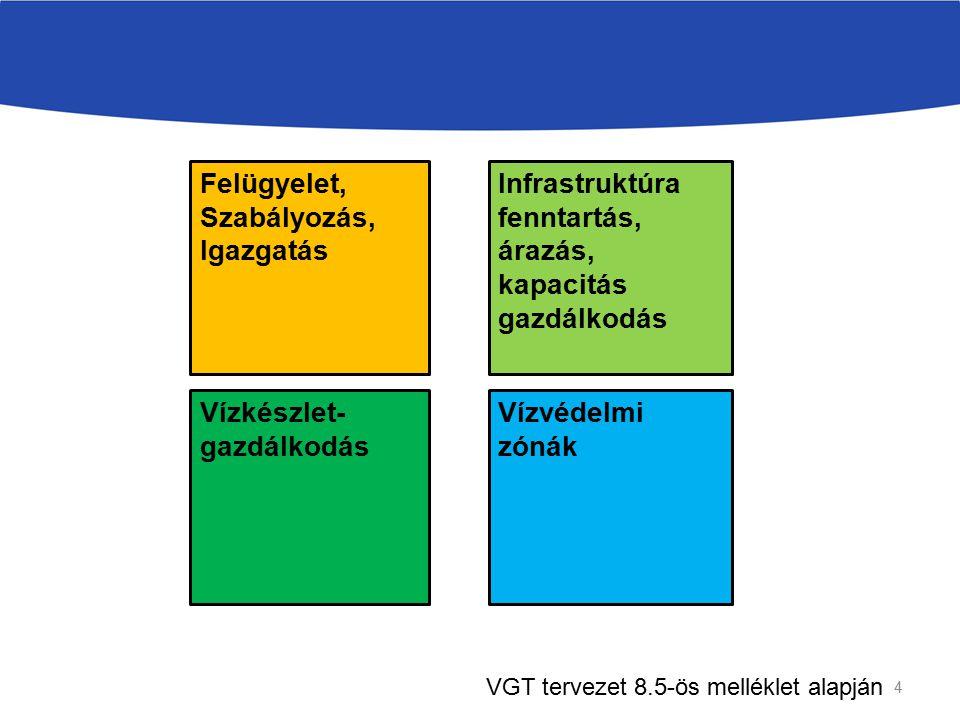 Felügyelet, Szabályozás, Igazgatás Infrastruktúra fenntartás, árazás, kapacitás gazdálkodás Vízvédelmi zónák Vízkészlet- gazdálkodás 4 VGT tervezet 8.5-ös melléklet alapján