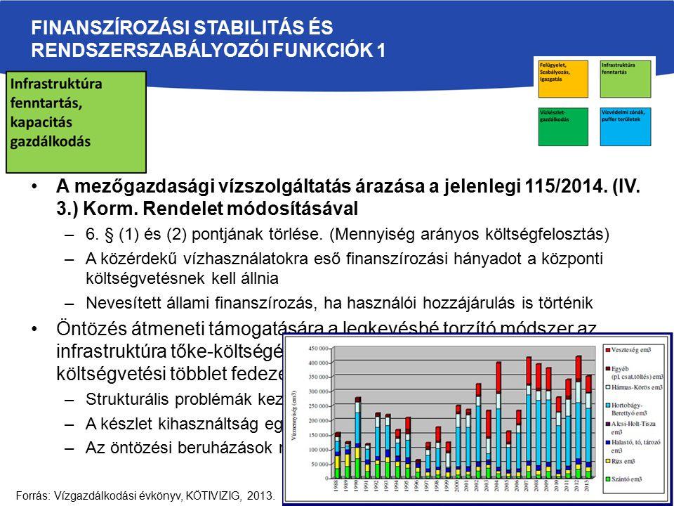 FINANSZÍROZÁSI STABILITÁS ÉS RENDSZERSZABÁLYOZÓI FUNKCIÓK 1 A mezőgazdasági vízszolgáltatás árazása a jelenlegi 115/2014.